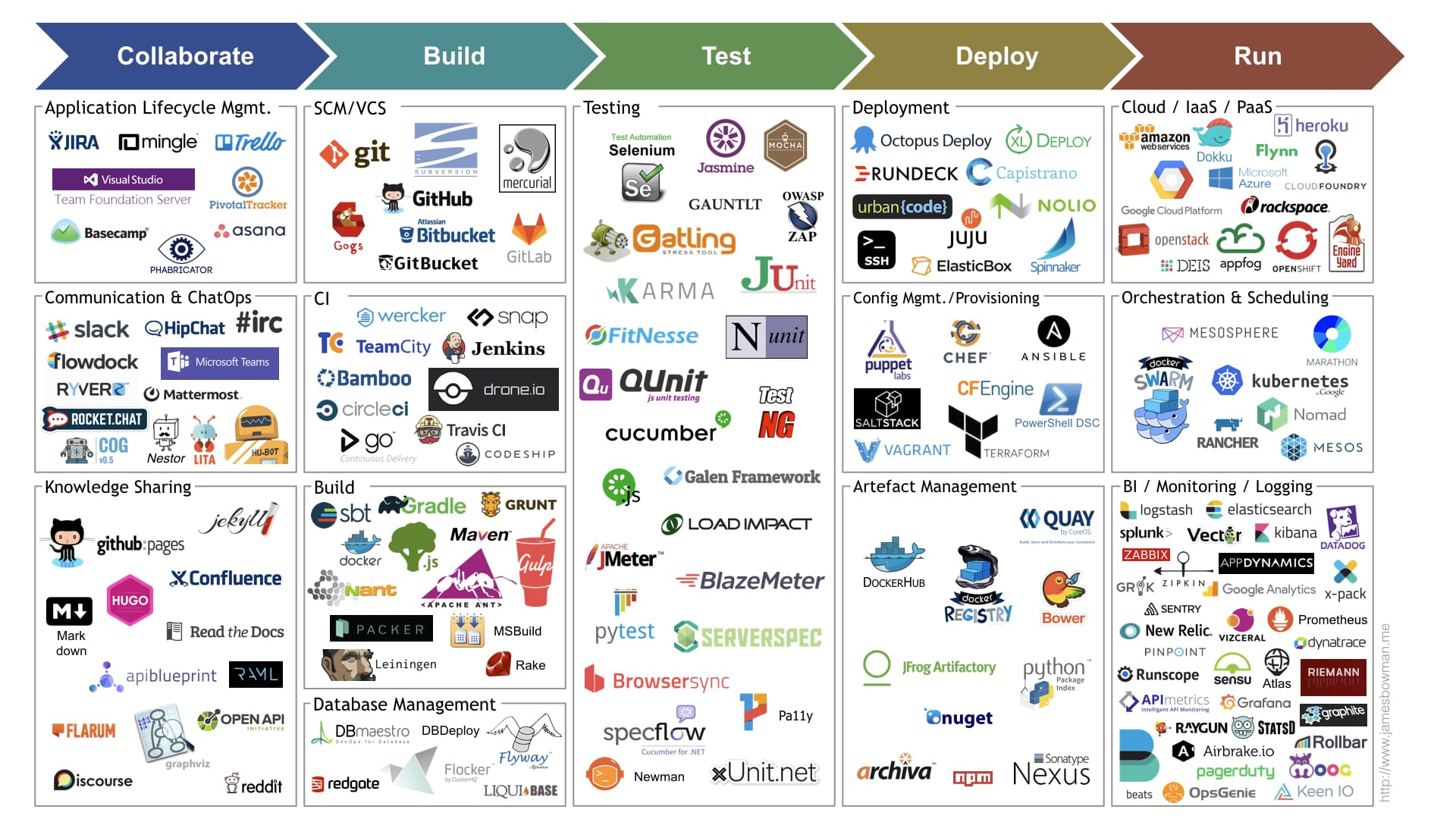 Continuous delivery tool landscape Jan 2017